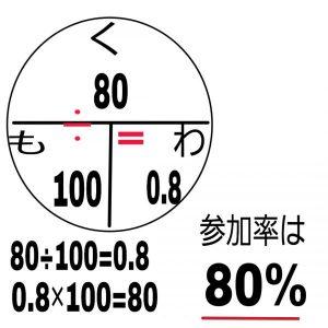 30 パーセント オフ の 計算
